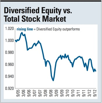 Diversified eq graph 20170510