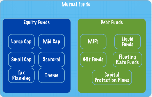Types-of-debt-and-equity-funds intro