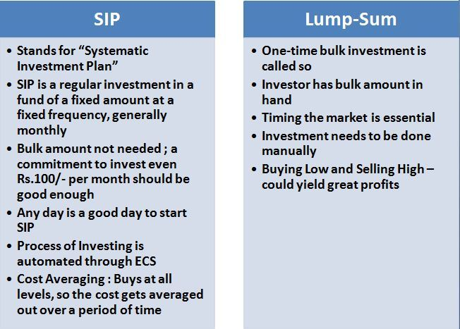 sip-vs-lumpsum