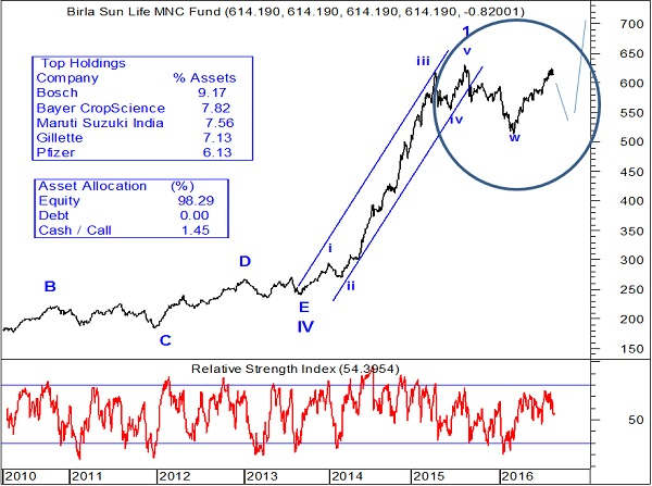 How to create wealth using Elliott wave?