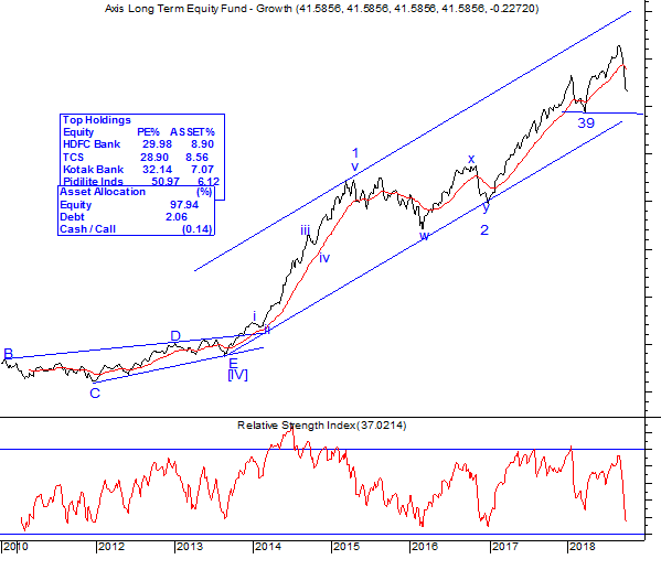 axis long term chart 20181009