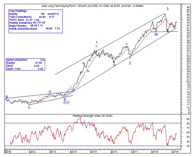 axis chart