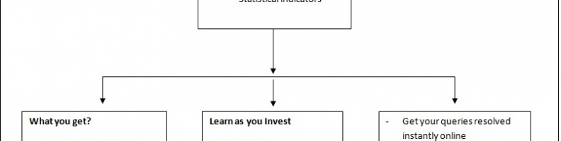 Why Mutual Fund Investments through Us???